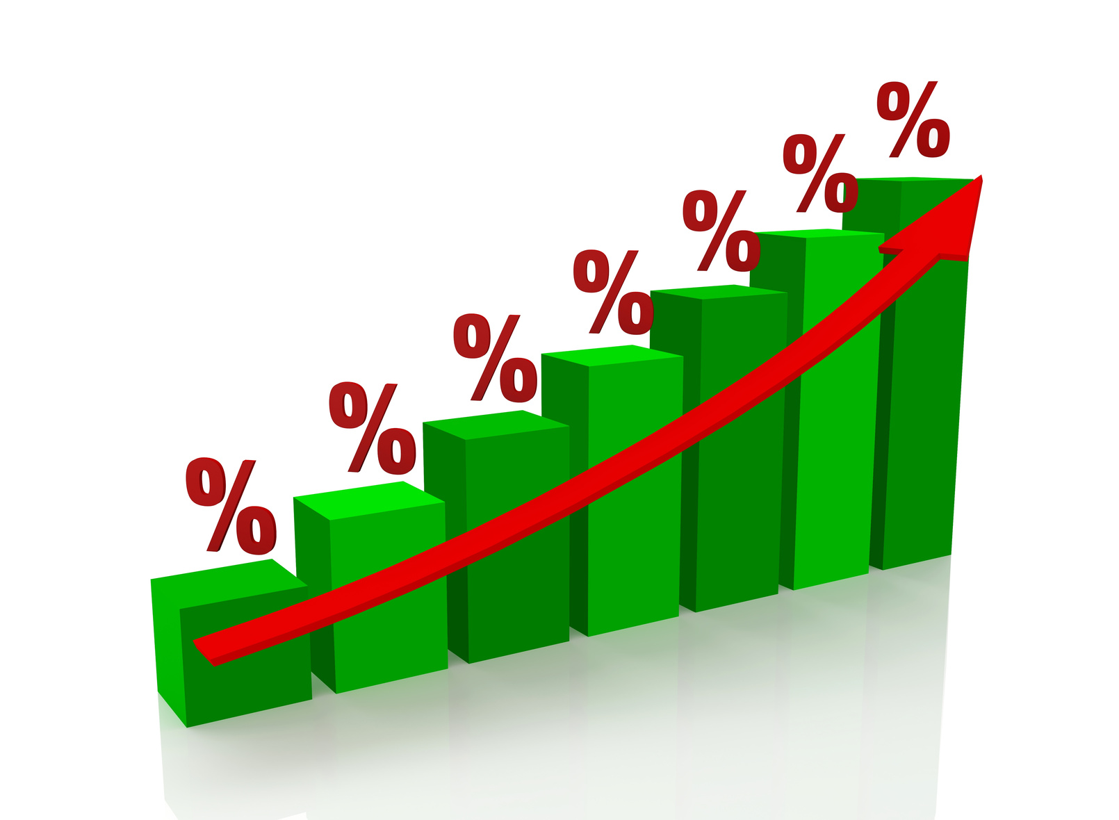 Graph the growth îf percent